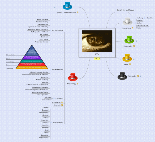 DC Mind Map Psychology